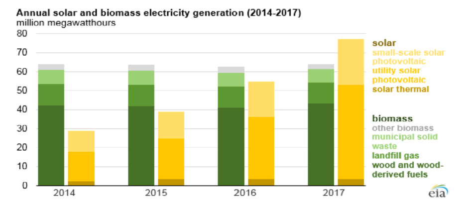 EIA-solar-vs-biomass