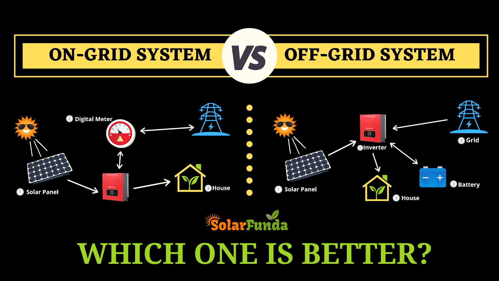 On-Grid vs Off-Grid Solar Power System