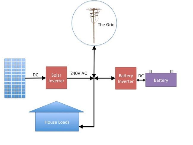 Working of Solar PV System