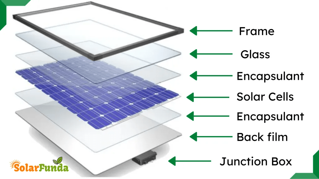Structure of Solar Panel
