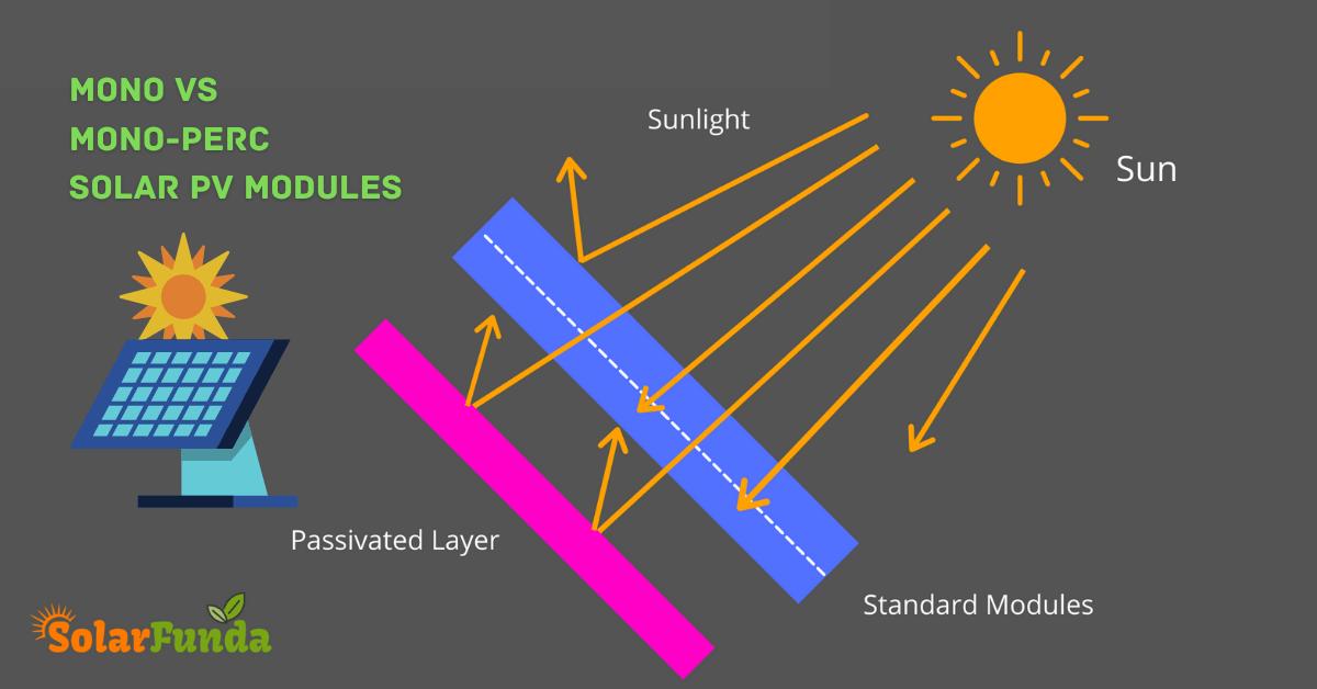 Mono vs Mono-Perc Solar Panels: The Ultimate Guide