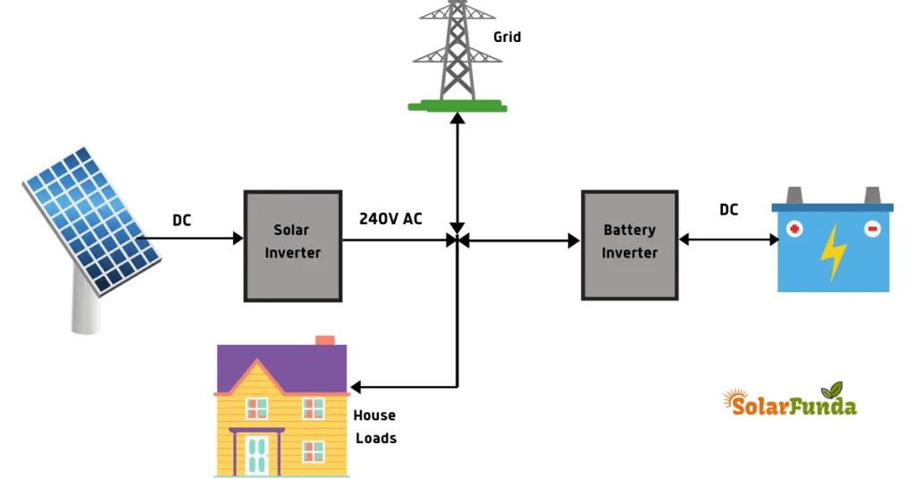 How Solar inverter works?