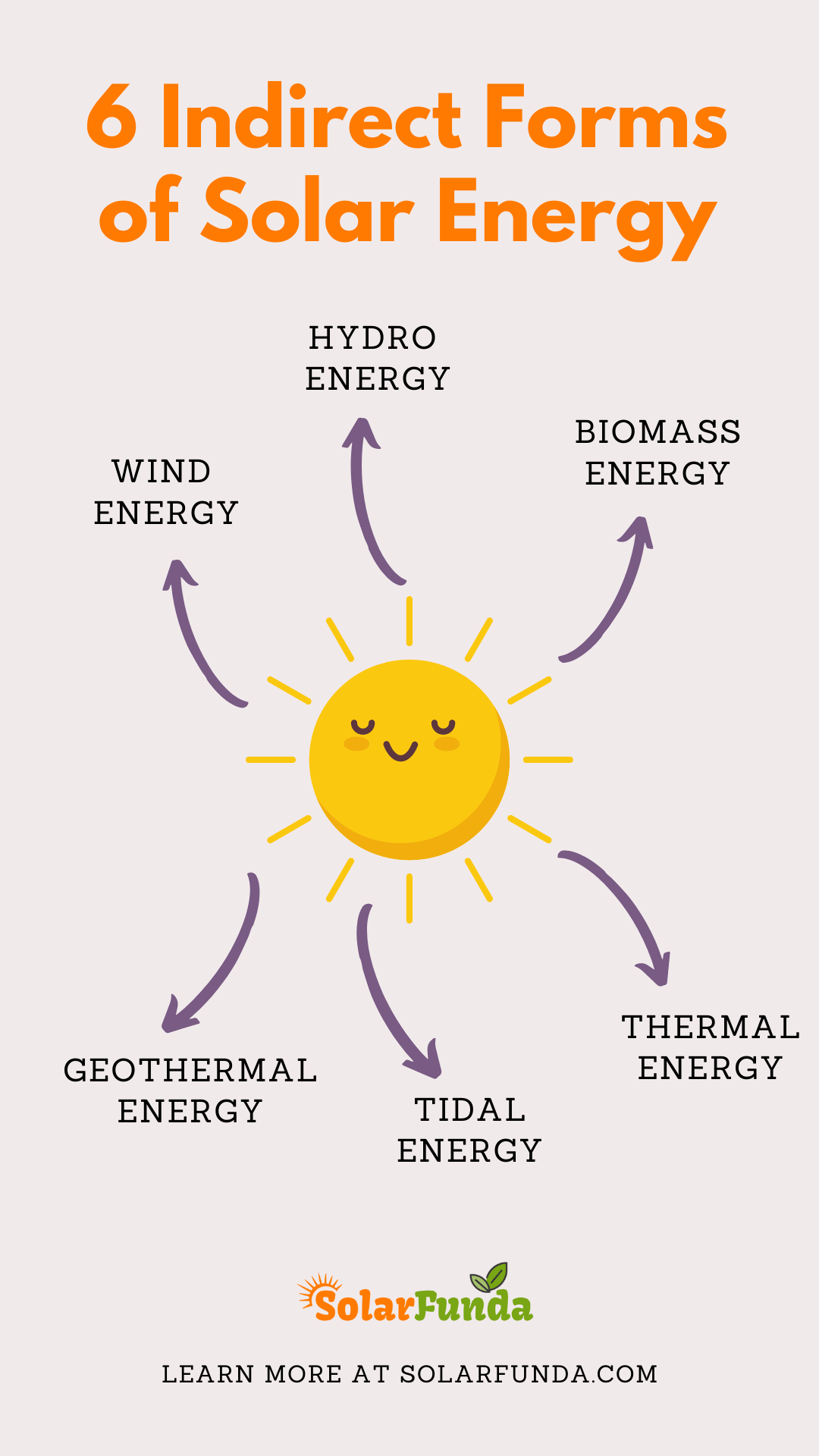Indirect Forms of Solar Energy