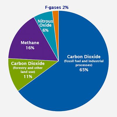 global emissions gas